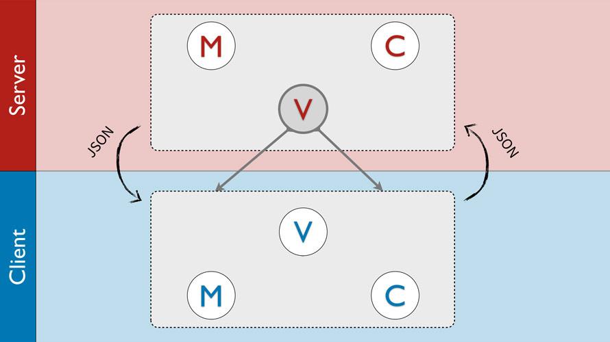 前后端 MVC 架构示意图